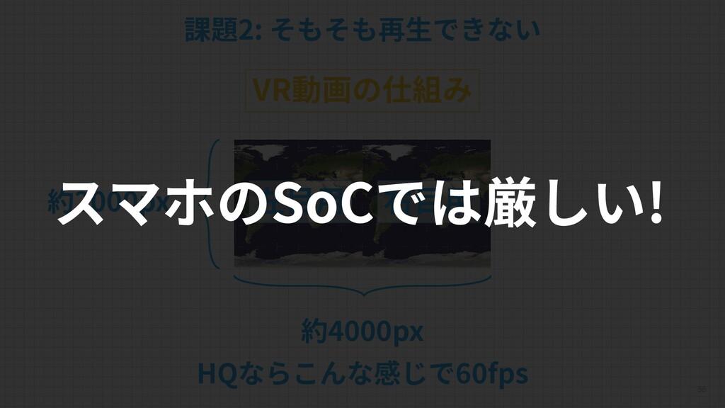 55 課題2: そもそも再生できない VR動画の仕組み 右目用 左目用 約4000px 約20...