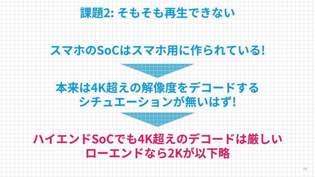 58 課題2: そもそも再生できない スマホのSoCはスマホ用に作られている! 本来は4K超え...
