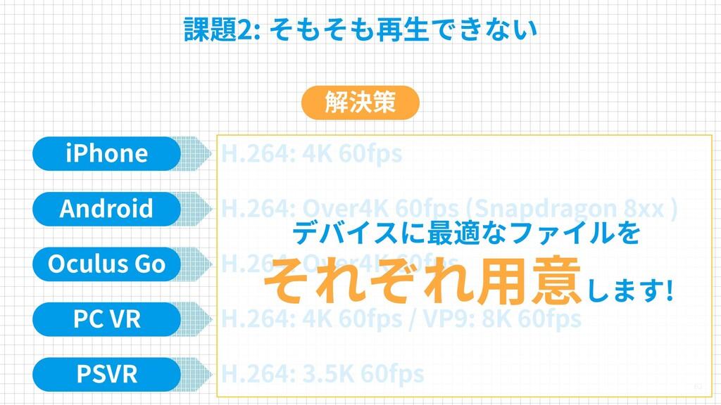 63 課題2: そもそも再生できない iPhone H.264: 4K 60fps Andro...