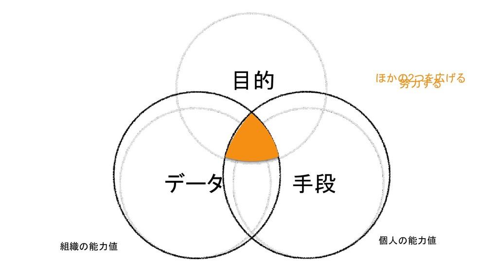 目的 データ 手段 ほかの2つを広げる 努力する 個人の能力値 組織の能力値