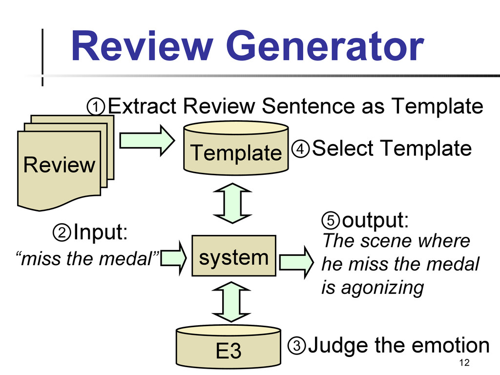 12 Review Generator Template Review system ②Inp...