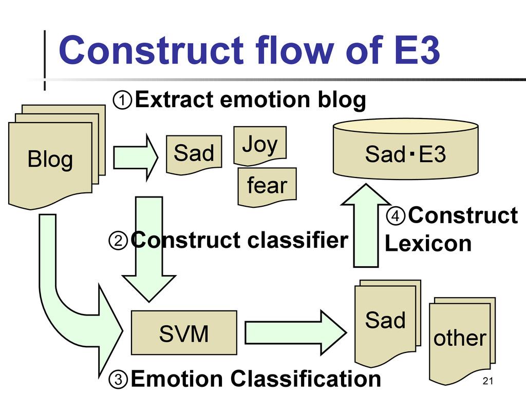 21 Construct flow of E3 Blog Sad SVM e Sad e ot...