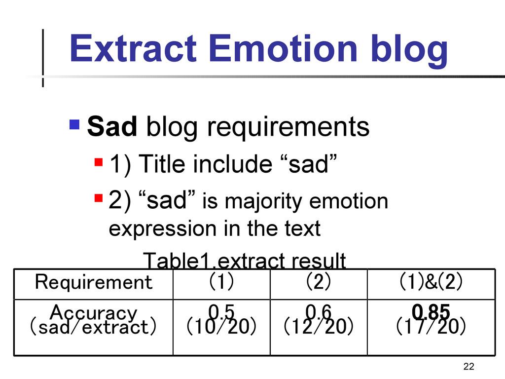 22 Extract Emotion blog  Sad blog requirements...