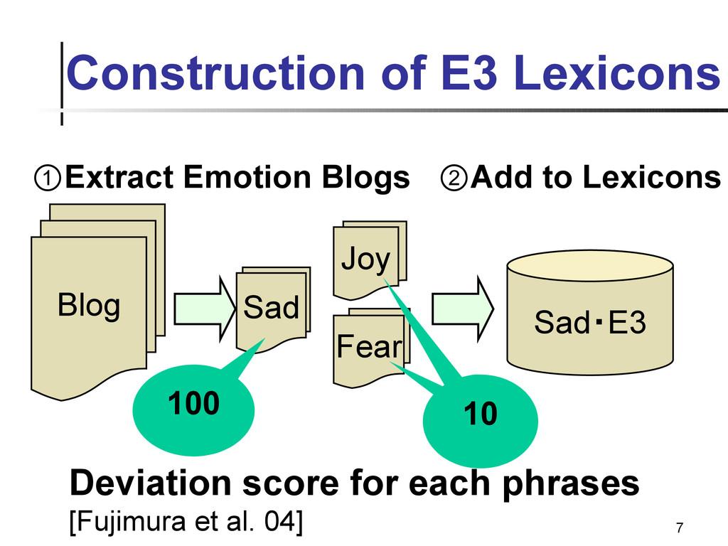 7 Construction of E3 Lexicons Blog 悲 Sad・E3 ①Ex...