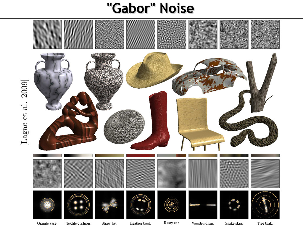 """""""Gabor"""" Noise To appear in the ACM SIGGRAPH con..."""