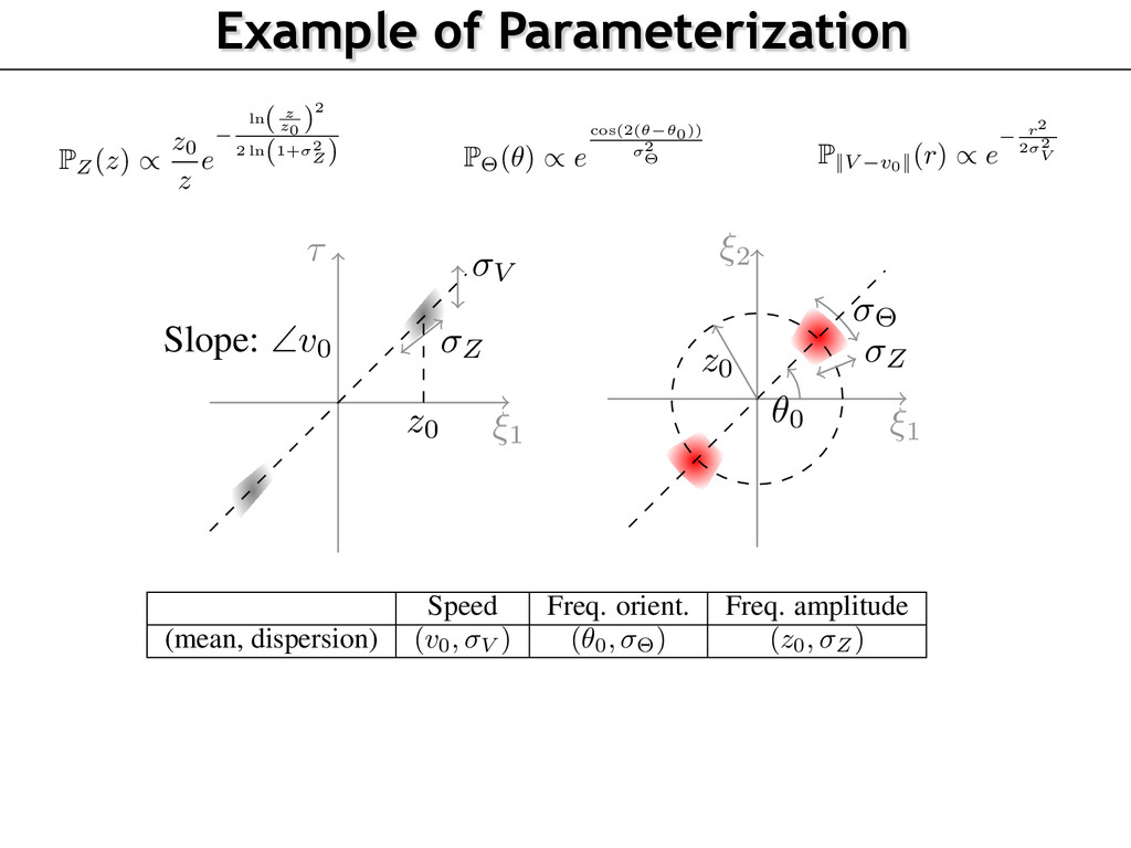 Example of Parameterization ightly different be...