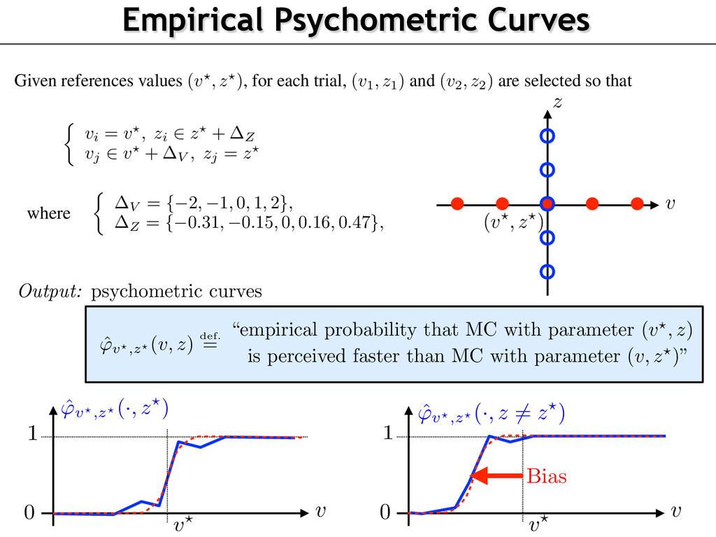 Empirical Psychometric Curves has parameters (v...