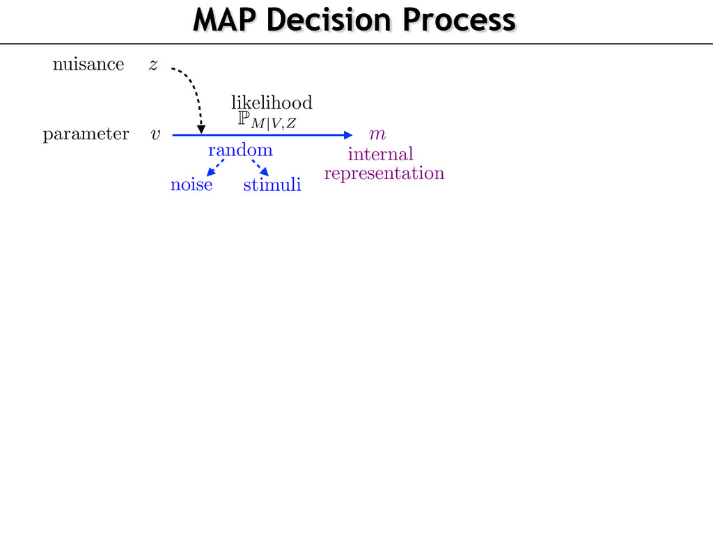 MAP Decision Process v z P M|V,Z random noise s...