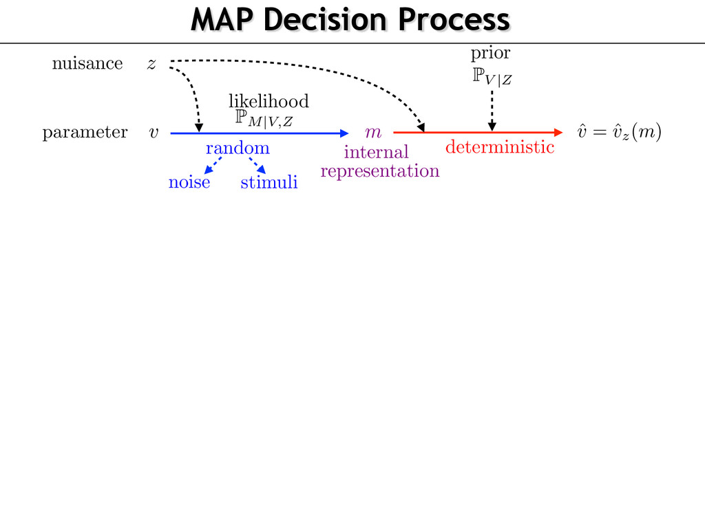 MAP Decision Process v z P M|V,Z P V |Z ˆ v = ˆ...