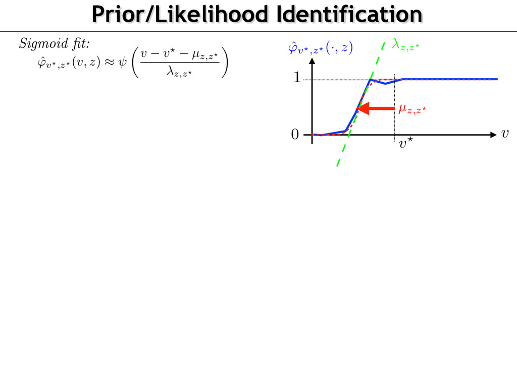 Prior/Likelihood Identification 0 1 v v? Sigmoi...