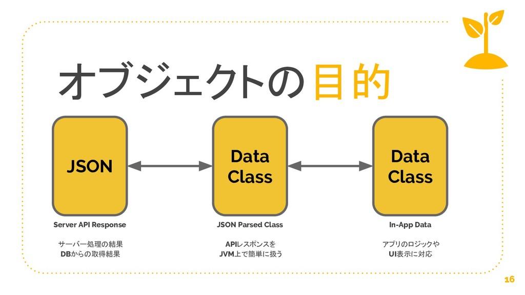 オブジェクトの目的 16 JSON Data Class Data Class Server ...