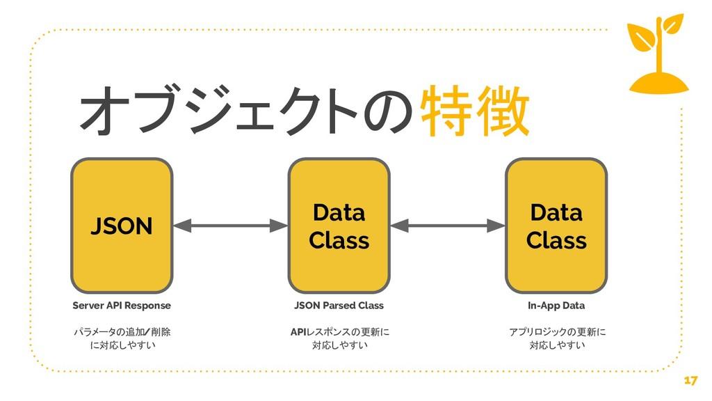 オブジェクトの特徴 17 JSON Data Class Data Class Server ...