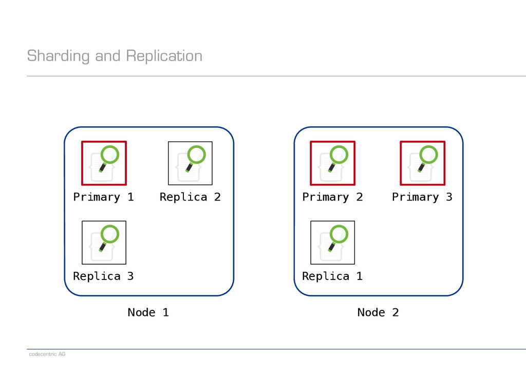 codecentric AG Sharding and Replication Node 1 ...