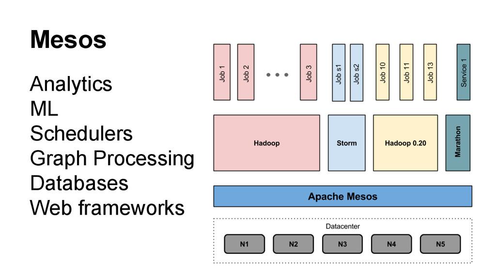 Mesos Analytics ML Schedulers Graph Processing ...