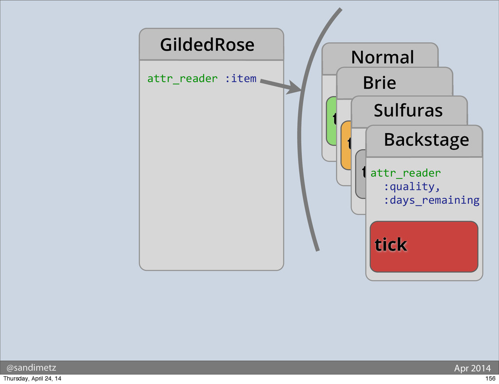 @sandimetz Apr 2014 GildedRose tick Normal tick...