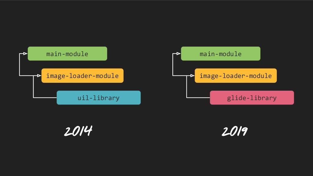main-module image-loader-module uil-library mai...