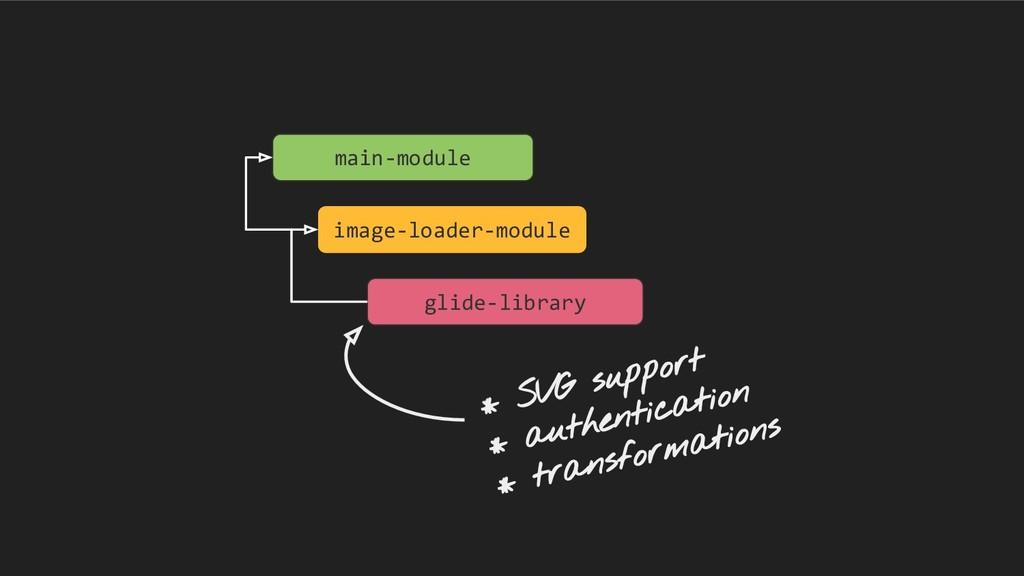 main-module image-loader-module glide-library *...