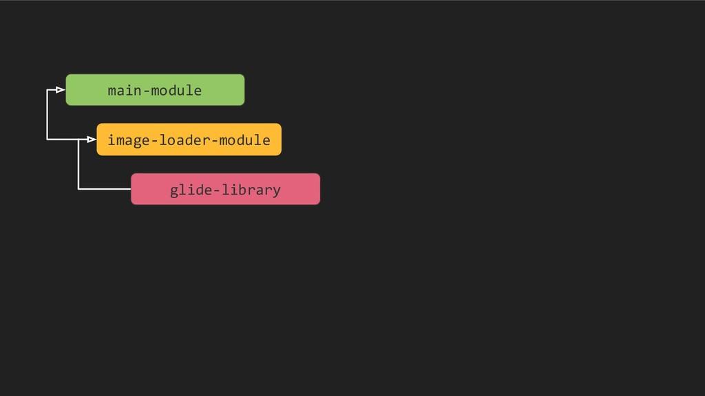 main-module image-loader-module glide-library