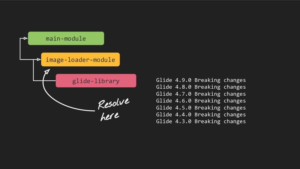 main-module image-loader-module glide-library G...