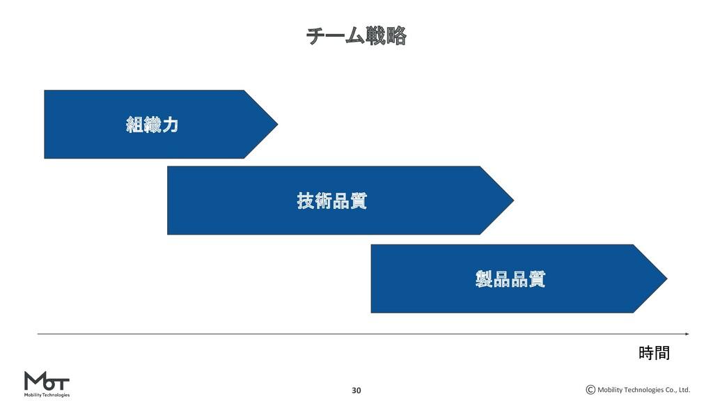 Mobility Technologies Co., Ltd. 30 チーム戦略 組織力 技術...