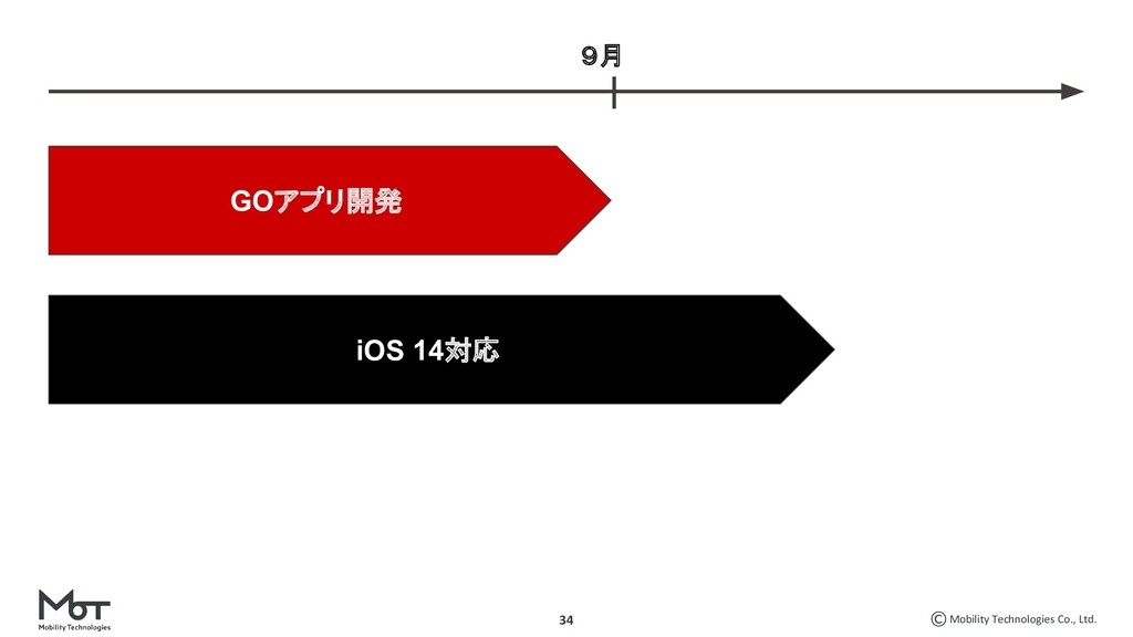 Mobility Technologies Co., Ltd. 34 GOアプリ開発 iOS ...