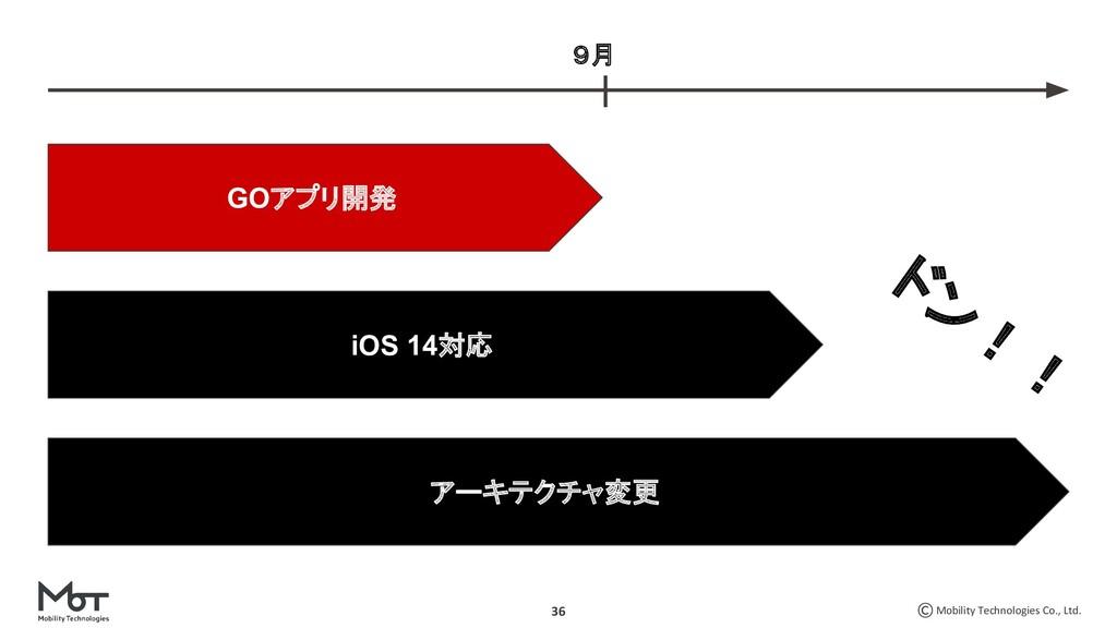 Mobility Technologies Co., Ltd. 36 GOアプリ開発 アーキテ...
