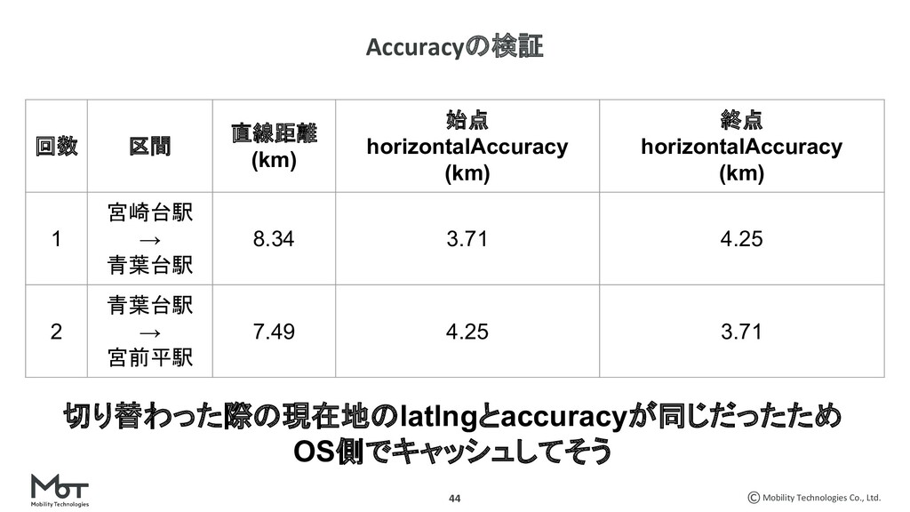 Mobility Technologies Co., Ltd. 44 Accuracyの検証 ...