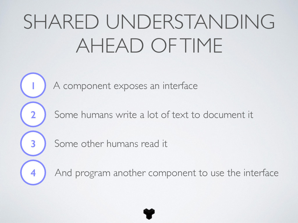 SHARED UNDERSTANDING AHEAD OF TIME 1 A componen...