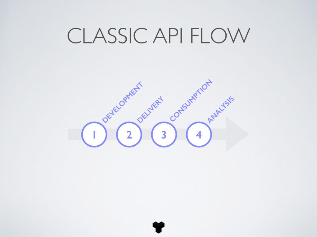 CLASSIC API FLOW 1 D EVELO PM EN T D ELIVERY C ...