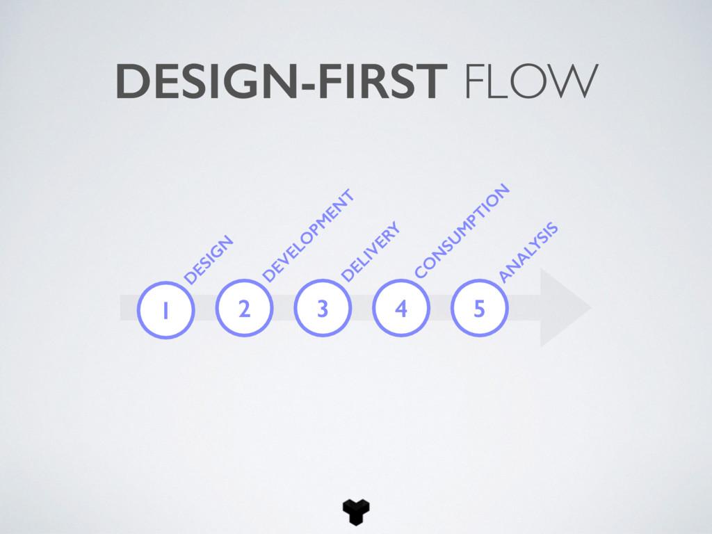 DESIGN-FIRST FLOW 2 D EVELO PM EN T D ELIVERY C...