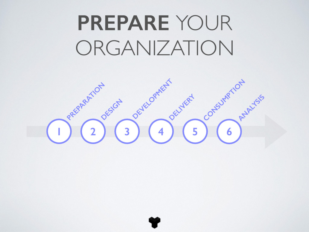 PREPARE YOUR ORGANIZATION 1 PREPA RATIO N D ESI...