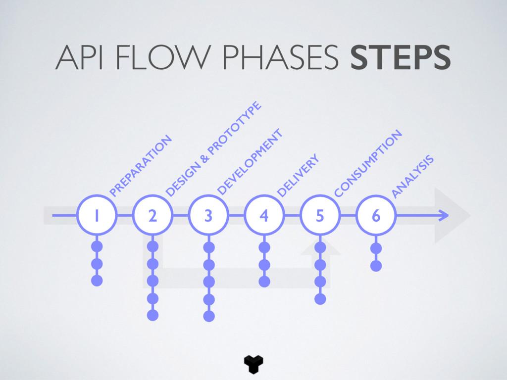 1 PREPA RATIO N API FLOW PHASES STEPS D ESIG N ...