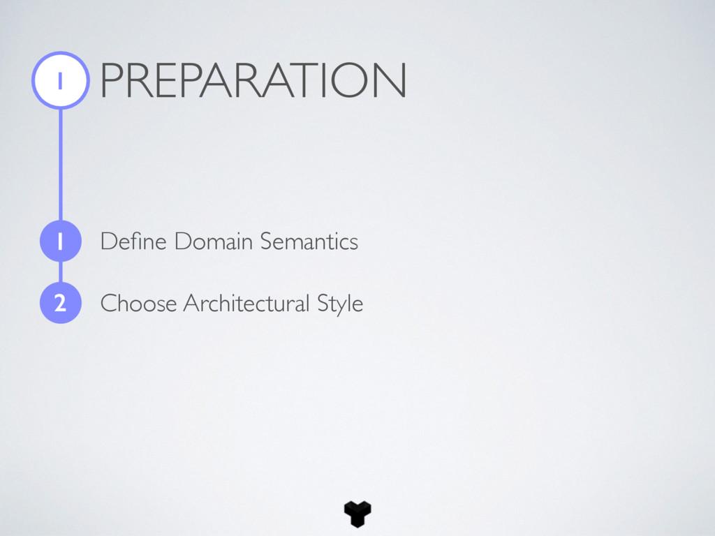 PREPARATION 1 1 Define Domain Semantics 2 Choose...