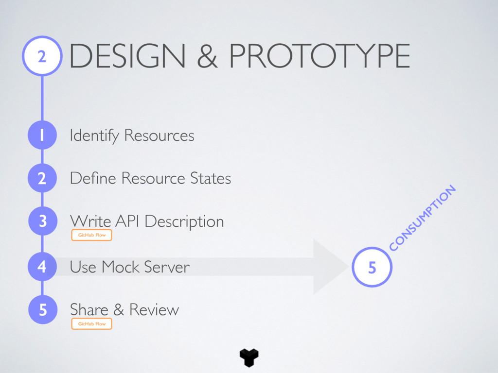 DESIGN & PROTOTYPE 2 1 Identify Resources 2 Defi...