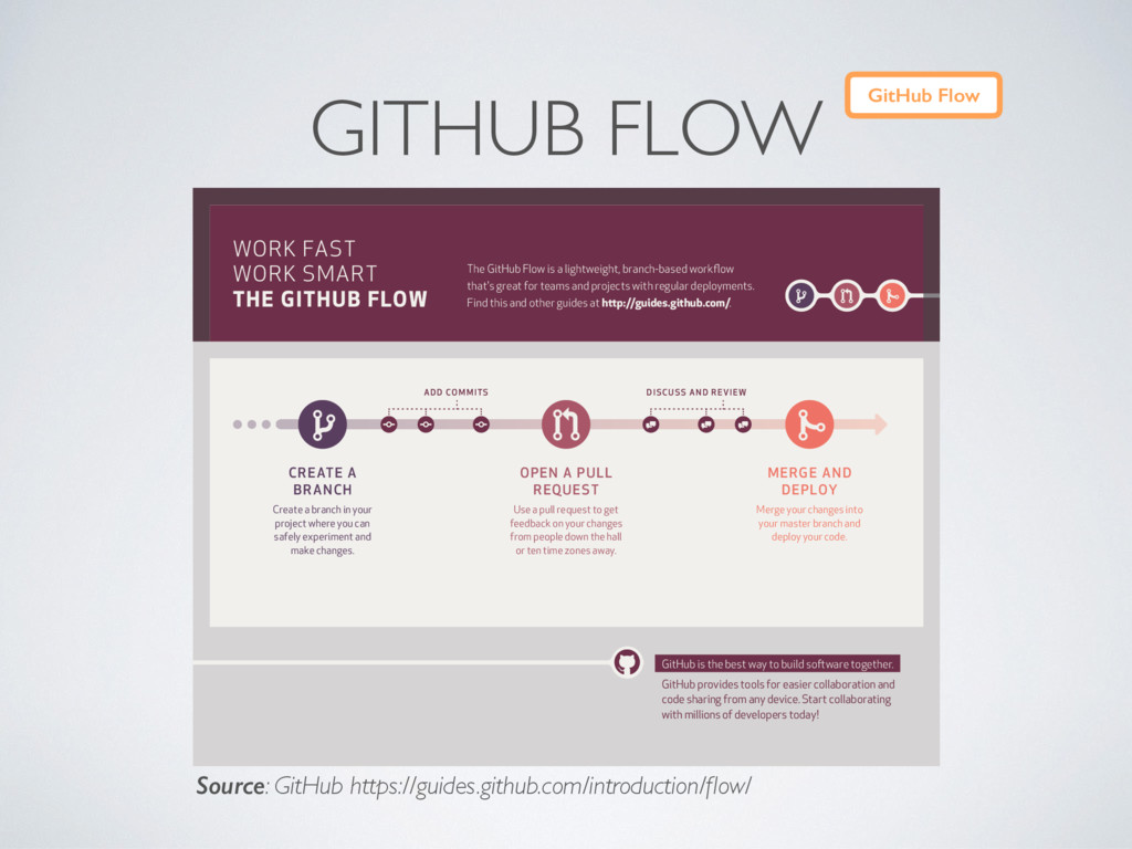 GITHUB FLOW CREATE A BRANCH Create a branch in ...
