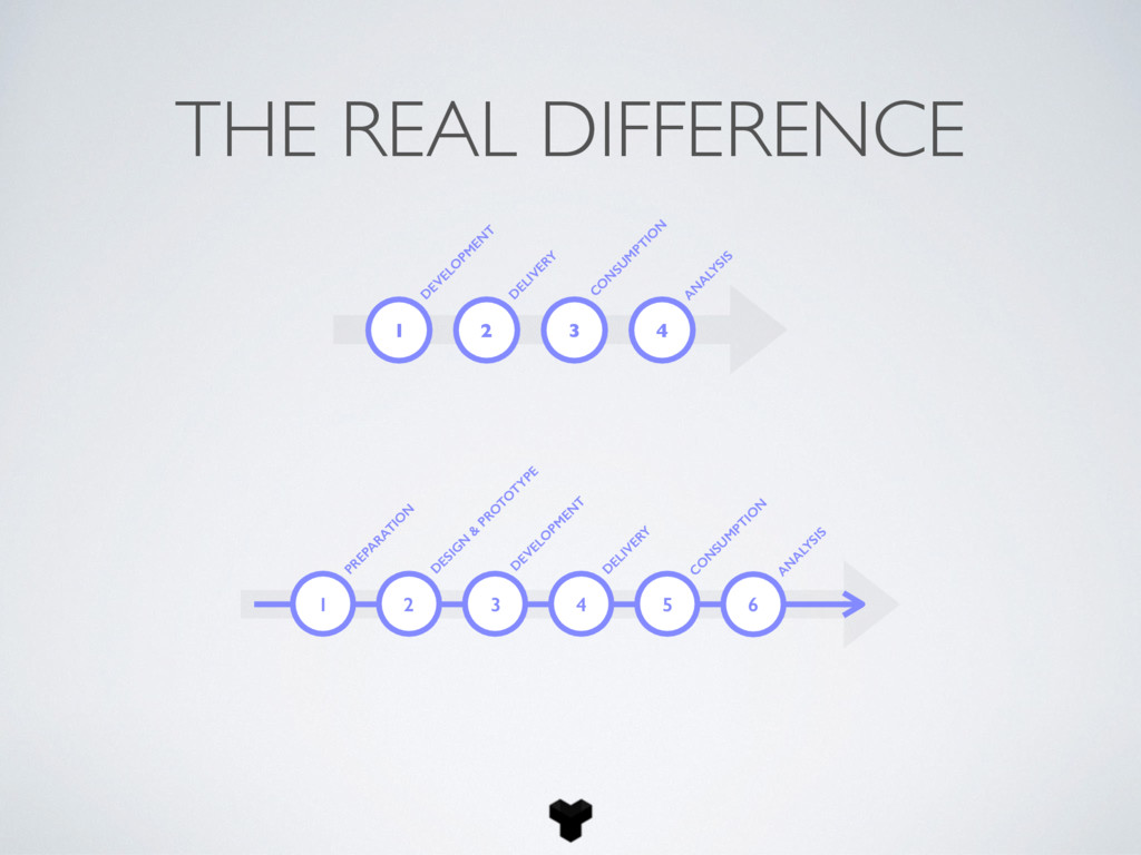 THE REAL DIFFERENCE 1 D EVELO PM EN T D ELIVERY...