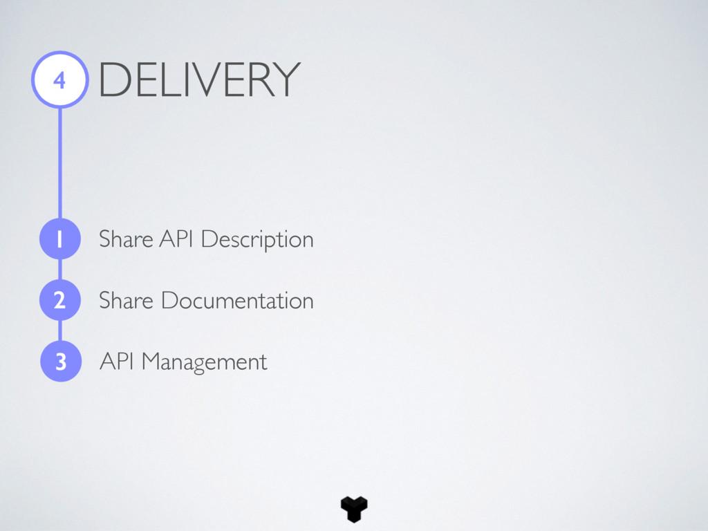 DELIVERY 4 1 Share API Description 2 Share Docu...