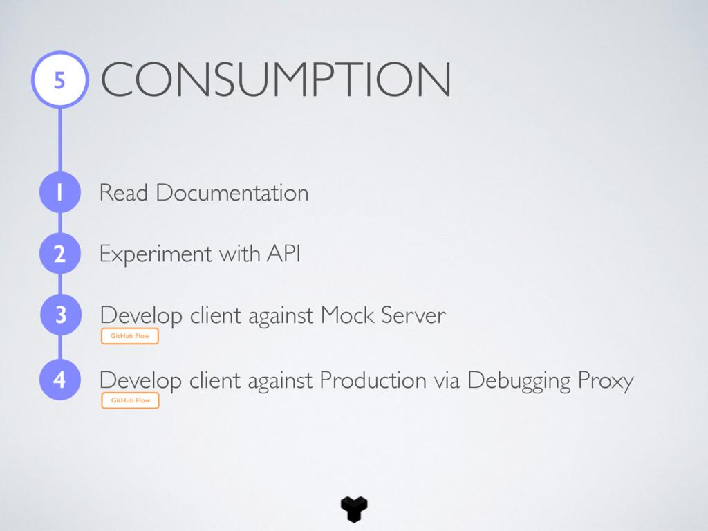 CONSUMPTION 5 1 Read Documentation 2 Experiment...