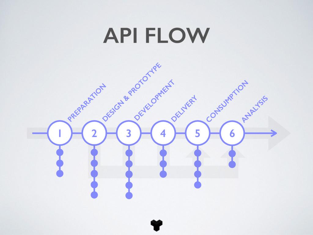 1 PREPA RATIO N API FLOW D ESIG N & PRO TO TYPE...