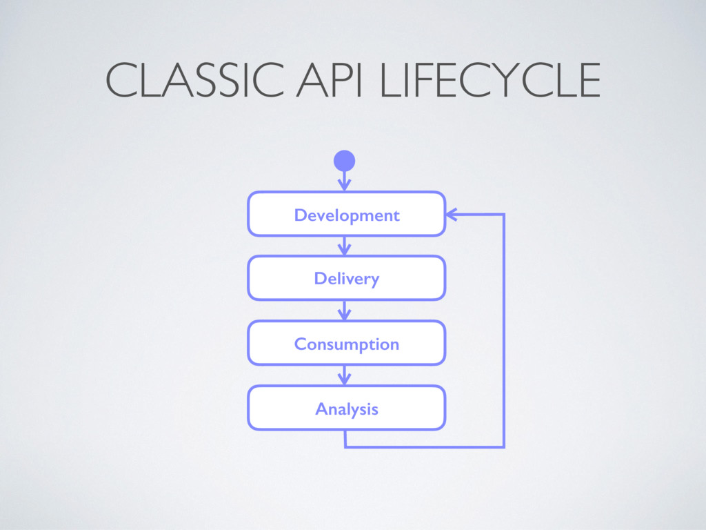CLASSIC API LIFECYCLE Development Delivery Cons...
