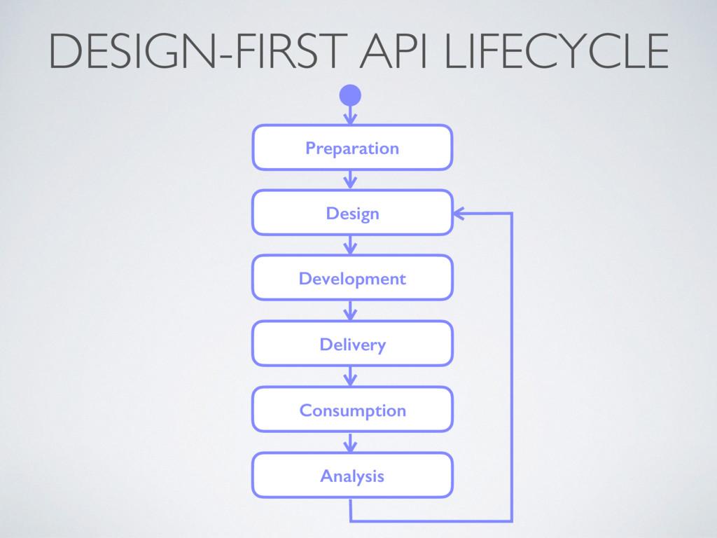 Preparation Design Development Delivery Consump...