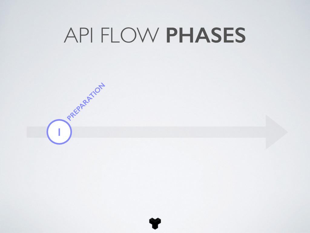 1 PREPA RATIO N API FLOW PHASES