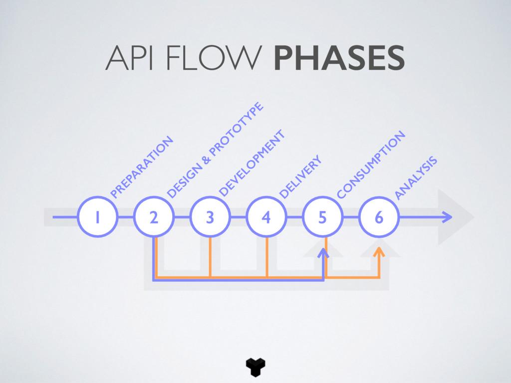 1 PREPA RATIO N API FLOW PHASES D ESIG N & PRO ...