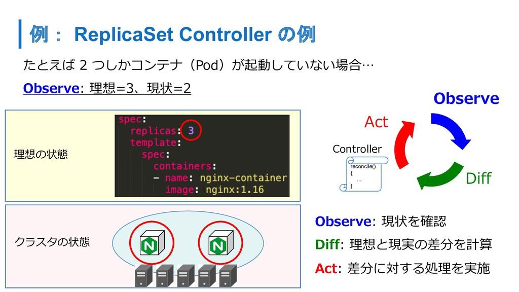 たとえば 2 つしかコンテナ(Pod)が起動していない場合… Observe: 理想=3、現状...