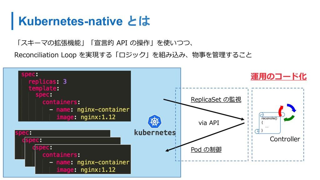 reconcile() { … } Controller ReplicaSet の監視 Pod...