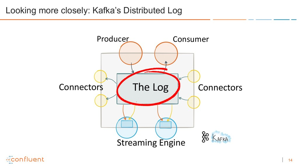 14 Looking more closely: Kafka's Distributed Lo...