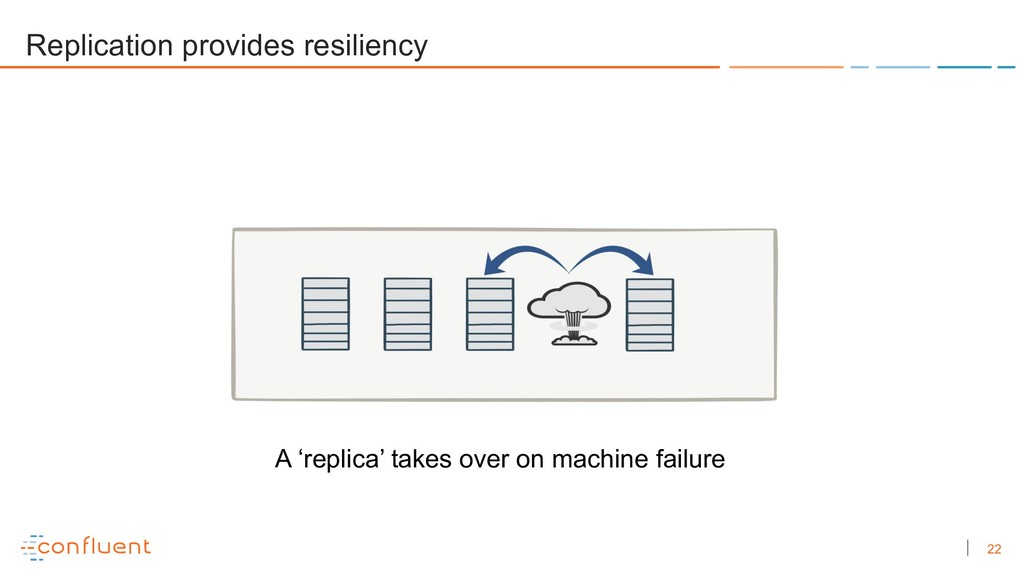 22 Replication provides resiliency A 'replica' ...