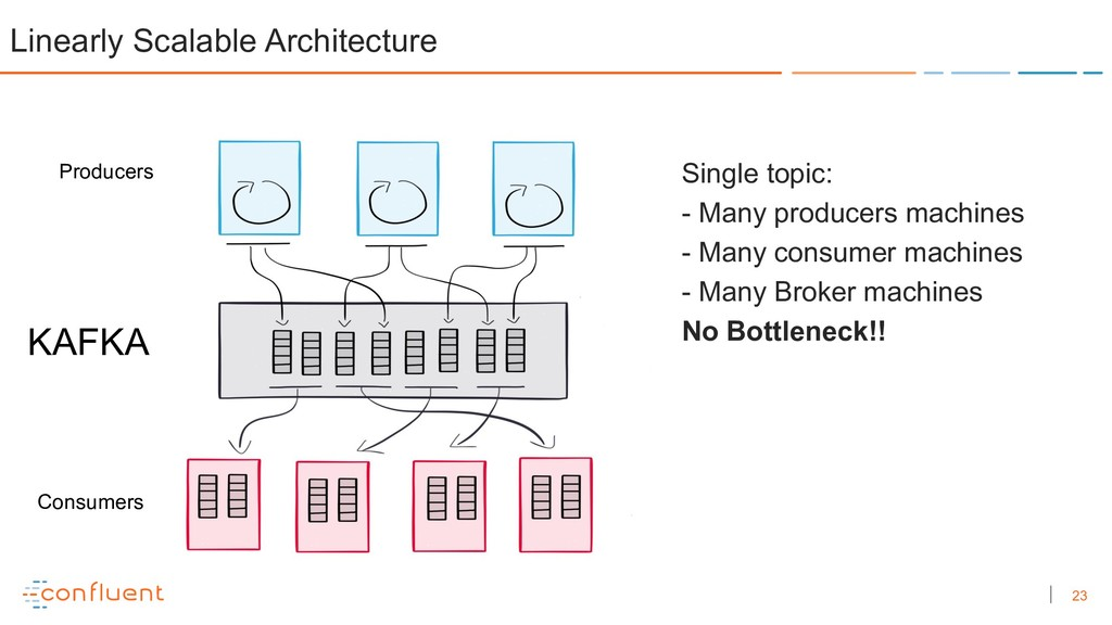 23 Linearly Scalable Architecture Single topic:...
