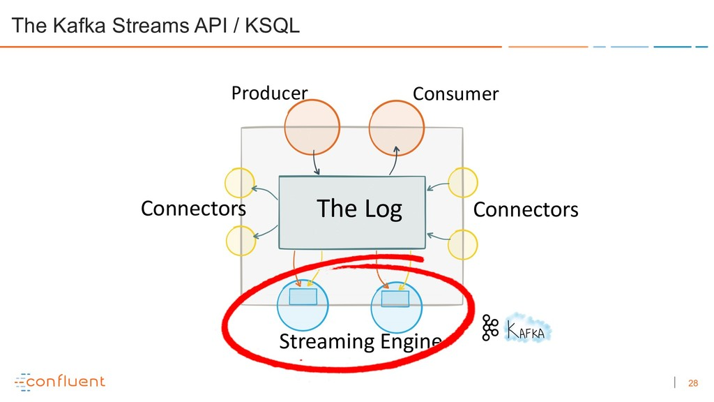 28 The Kafka Streams API / KSQL The Log Connect...