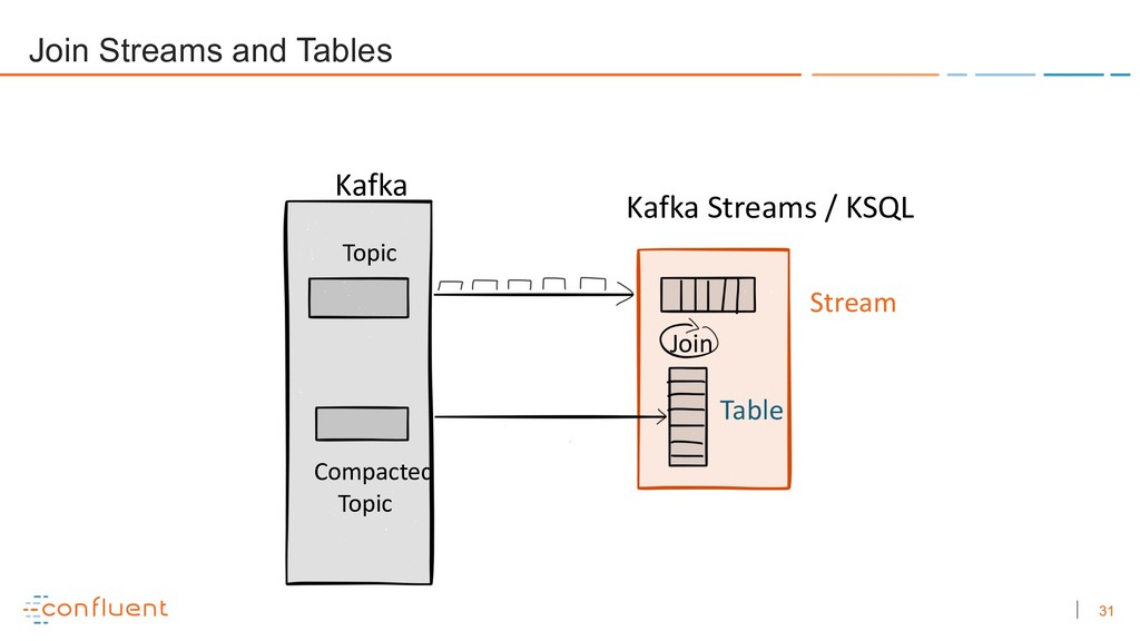 31 Compacted Topic Join Stream Table Kafka Kafk...